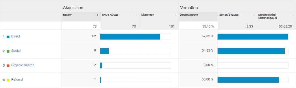 Google Analytics Übersicht der Trafficquellen
