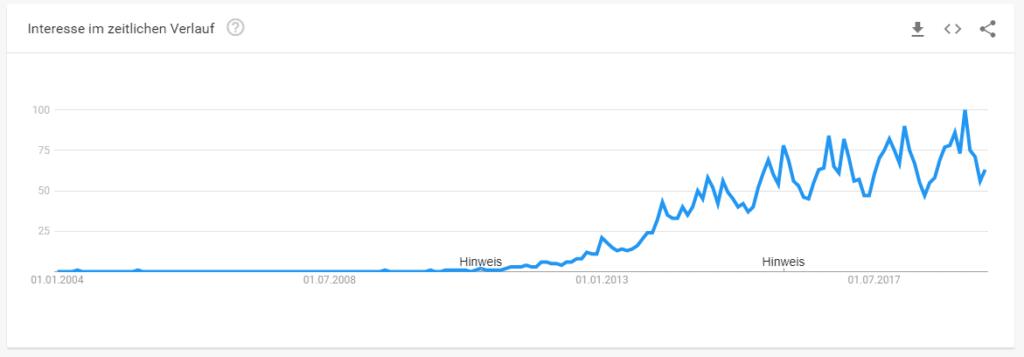 "Google Trends Daten für das Keyword ""Boxspringbett"""