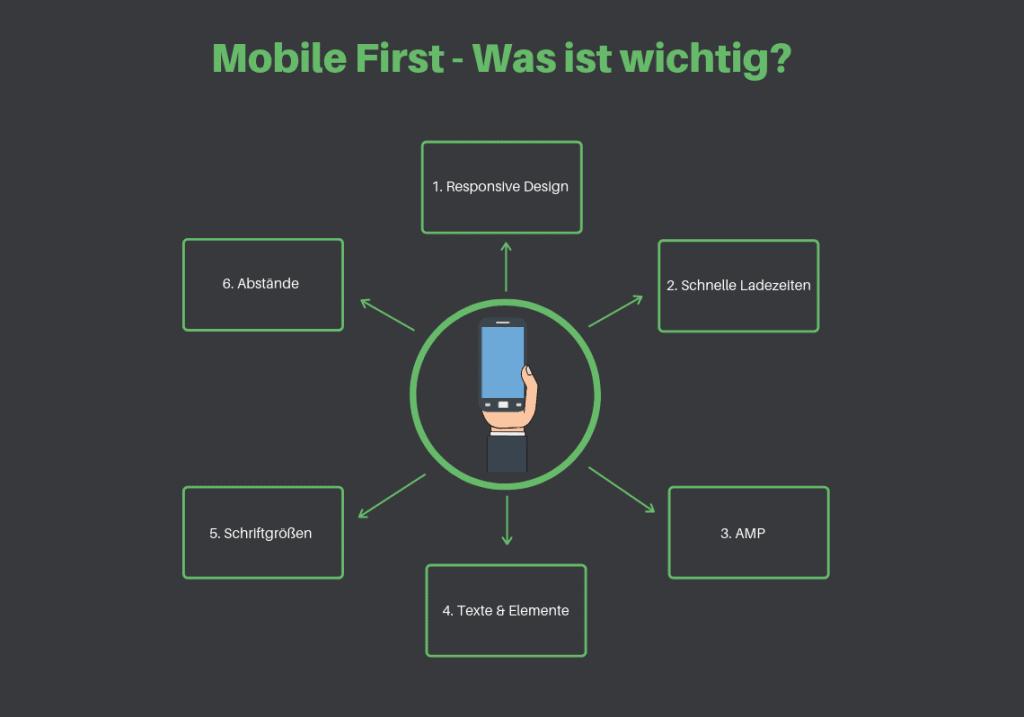 Infografik was für den Mobile First Ansatz wichtig ist