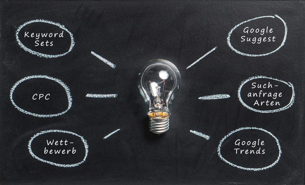 Ideen sammeln für eine Keyword Recherche
