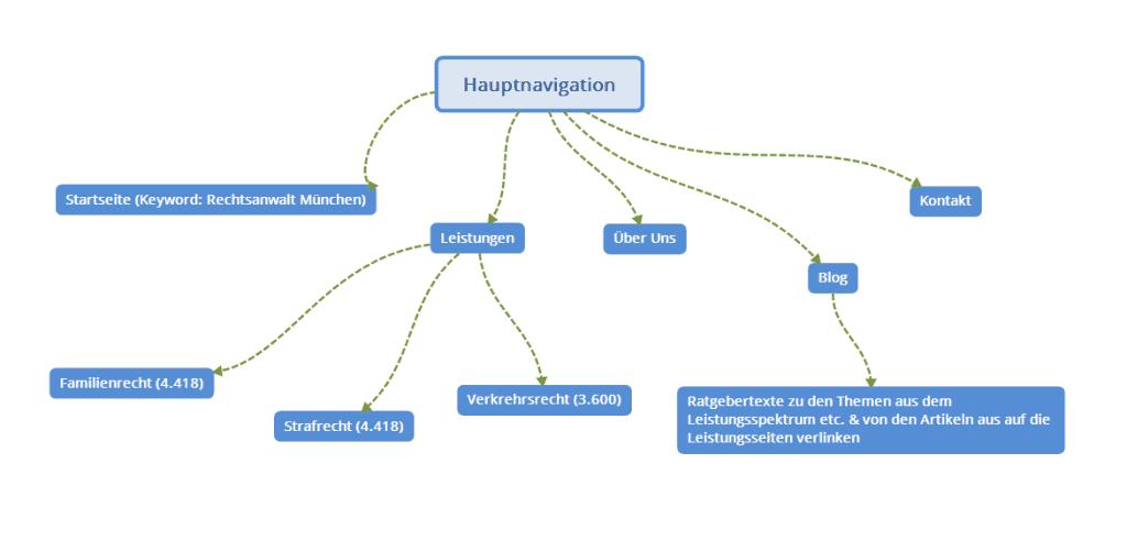 Beispiel einer Mindmap für die Hauptnavigation eines Rechtsanwalts in München